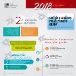 Sažetak aktivnosti Muzeja Međimurja Čakovec tijekom 2018.